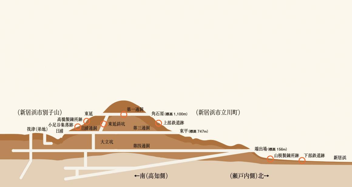 別子銅山 | 中期編 | 住友の歴史 | 住友グループ広報委員会